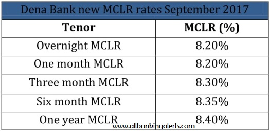 Dena bank new MCLR rates september 2017