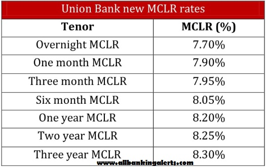 Union Bank cut MCLR rates by 20 basis points