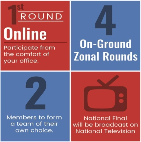 Banking Chanakya - IIBF Inter Bank Quiz Contest Three Rounds in Details