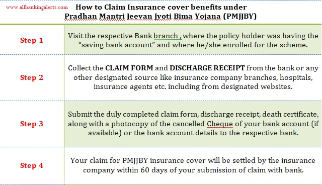 How to claim insurance benefits under Pradhan Mantri Jeevan Jyoti Bima Yojana