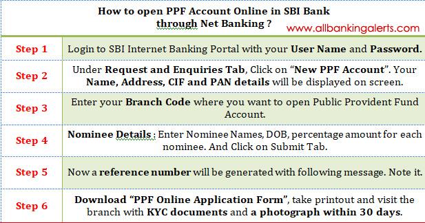 online open bank account in sbi
