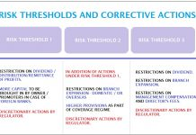 Prompt Corrective Action Framework