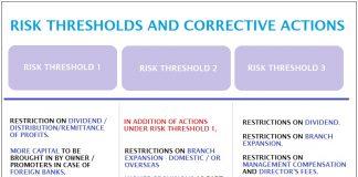 Prompt Corrective Action Framework