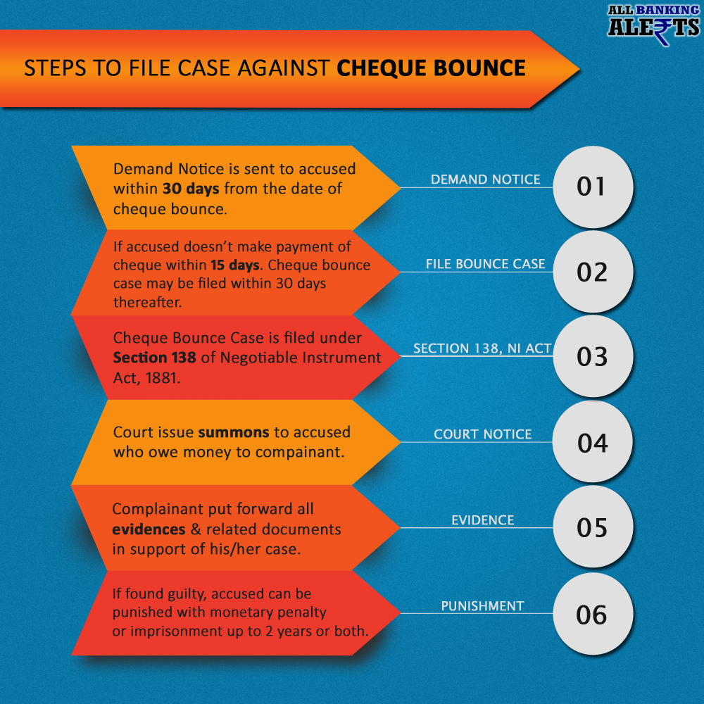 STEPS TO FILE COURT CASE AGAINST CHEQUE BOUNCE