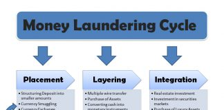 Money Laundering Cycle - Principle Layering Integration