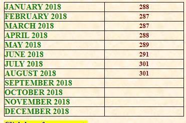 DA increase for bankers-CPI data labour bureau