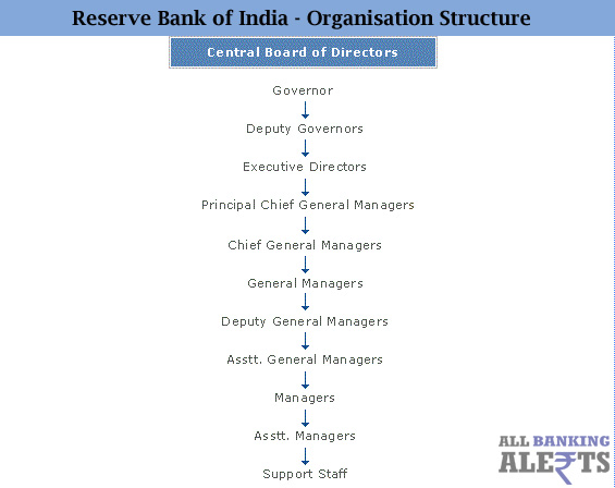 Reserve Bank of India Organisation Structure