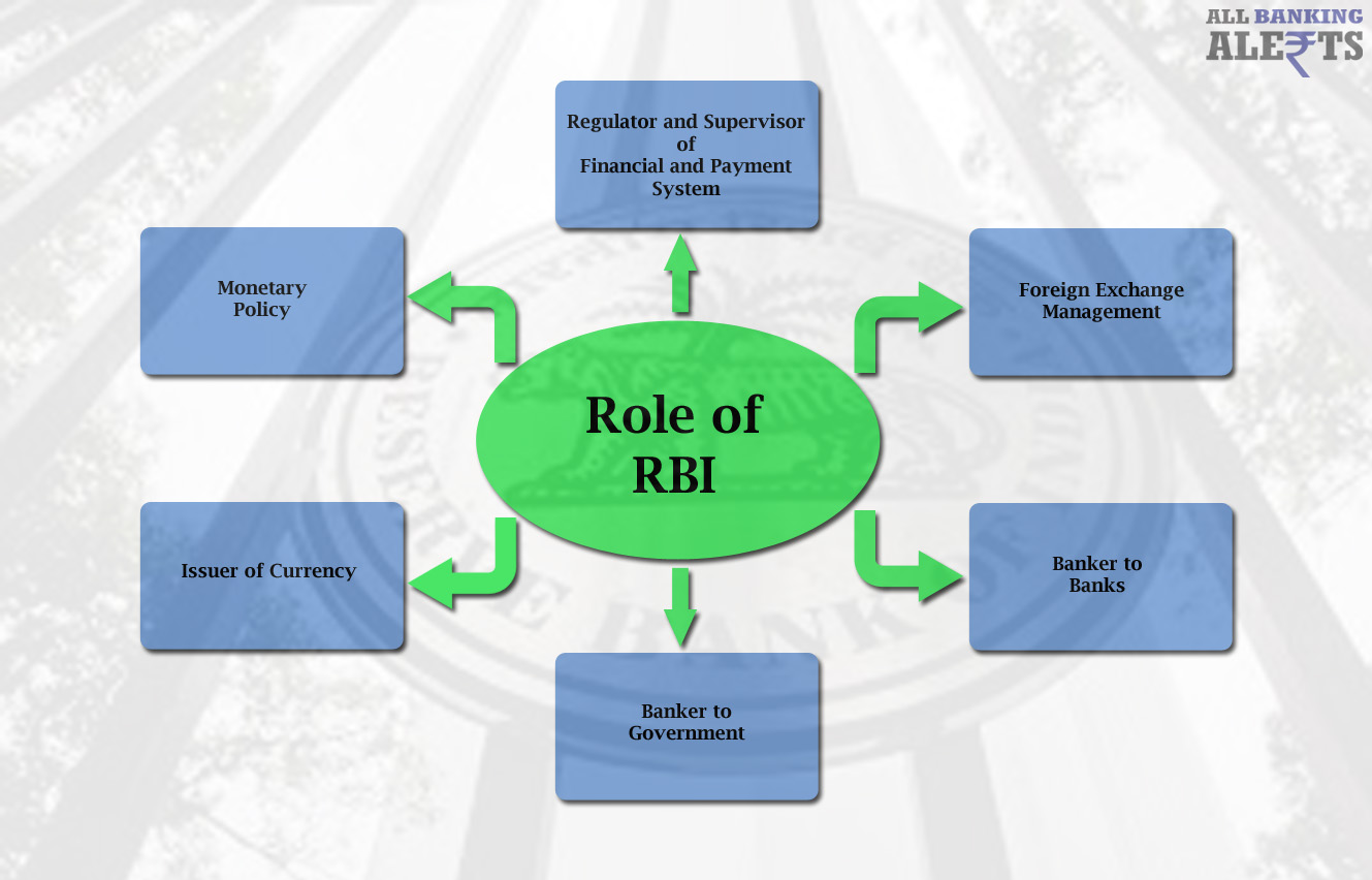 Role of RBI Functions Organisation Structure
