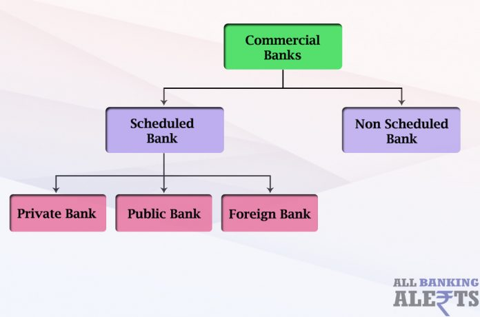 Commercial Banks Types