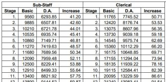 DA Increase Chart for Bank Clerk and Substaff Feb 2019