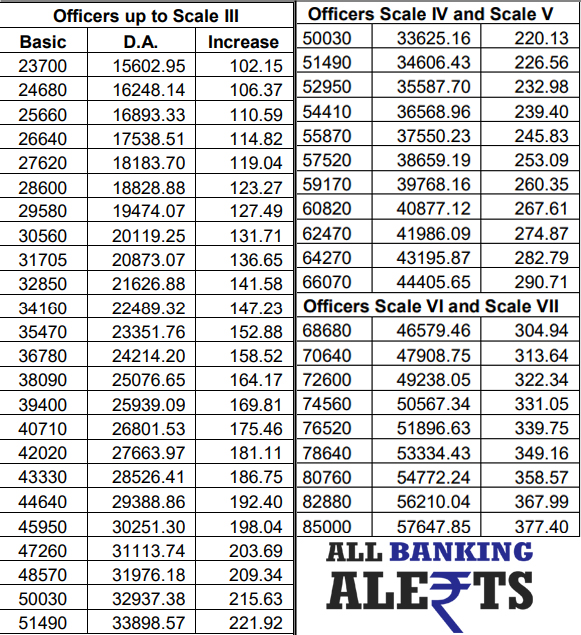 DA Increase Chart for Bank Officers Scale III, Scale IV and Scale V