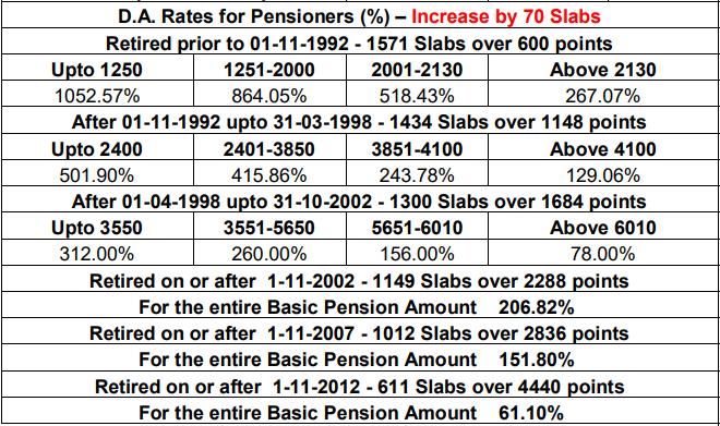 Dearness Allowance Increase for Pensioners - Increase by 70 Slabs