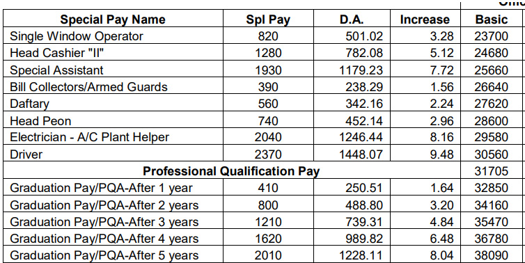 Dearness Allowance for Special Pay and Professional Qualification Pay Feb 2019