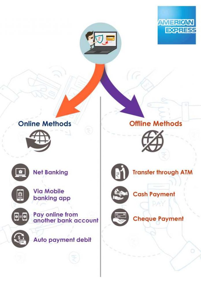 American Express Credit Card Payment Methods