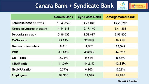 Canara Bank Board gives approval for merger with syndicate bank