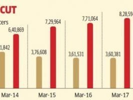 Indian Banks shed quarter of clerical staff in 6 years