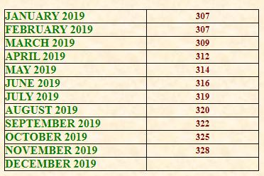 DA Calculation for Bank Staff - CPI data for Oct Nov Dec 2019