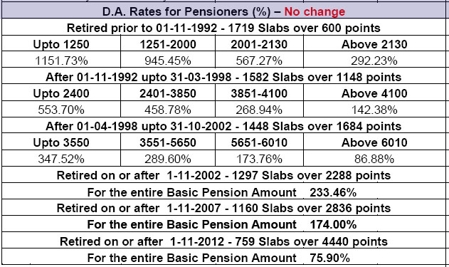 DA Rate For Pensioners May 2020