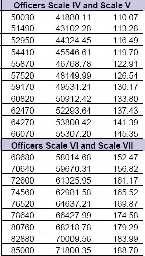 Dearness Allowance (DA) Slab Increase Scale IV-V-VI-VII May 2020