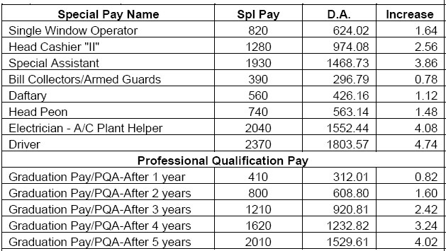 Special Pay and Professional Qualification Pay (PDP) Latest DA Increase May 2020