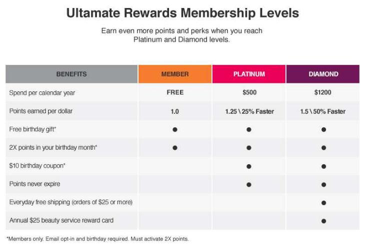 Ulta Rewards Credit Card Membership Levels