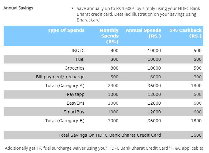 HDFC Bharat Fuel Credit Card - Total Annual Savings
